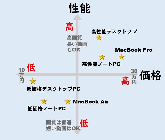 それぞれのパソコンのメリット・デメリットを比較